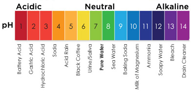 colours on the ph chart: What is ph ph chart ph of water know your water alabama